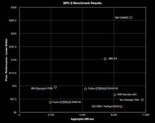 SPC-2 Chart
