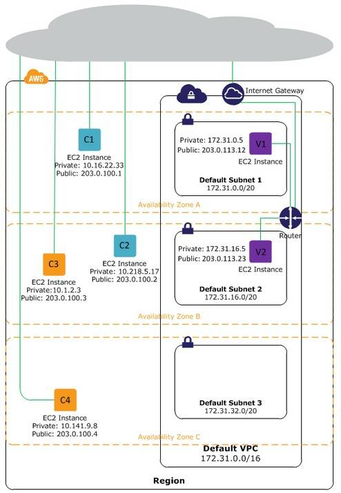 Contrasting EC2-Classic and EC2-VPC virtual private networking