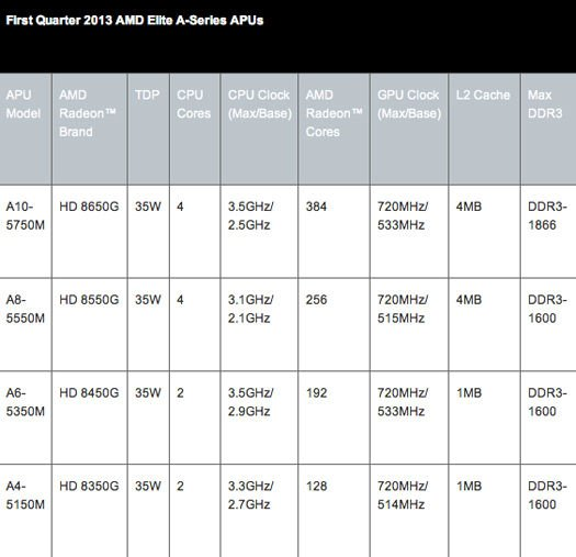 AMD First Quarter 2013 Elite A-Series APU details
