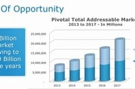 The total addressable market for data and cloud platforms, according to EMC