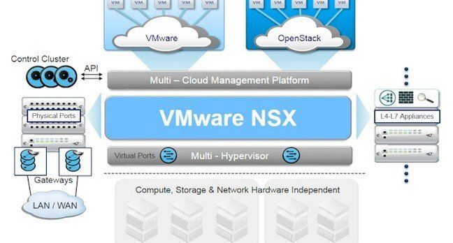 Block diagram of the NSX virtual networking stack from VMware