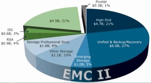 EMC 2012 new segments