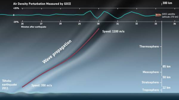 GOCE satellite detects Japanese earthquake sound waves