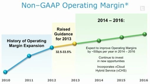 VMware is expecting margin expansion that is slower than potential revenue growth