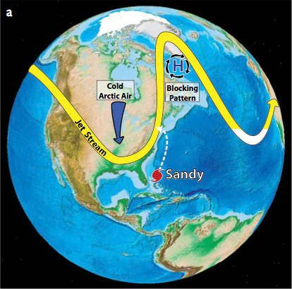 Atmospheric conditions during Hurricane Sandy's transit along the eastern seaboard of the United States, including the invasion of cold Arctic air into the middle latitudes of North America and the high-pressure blocking pattern in the northwest Atlantic
