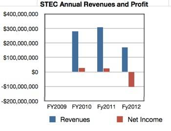STEC annual revenues and profit/loss