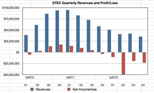 STEC revenues to Q4 2012