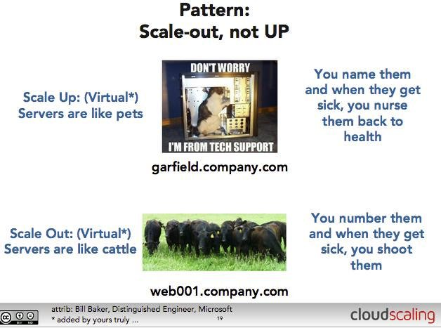 A slide from Cloudscaling's Randy Bias showing the Pets and Cattle metaphor