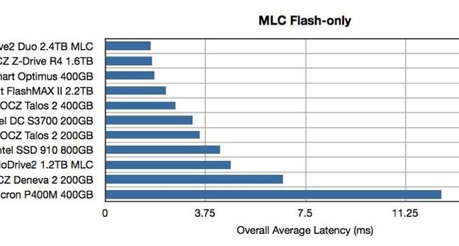 MLC Only big
