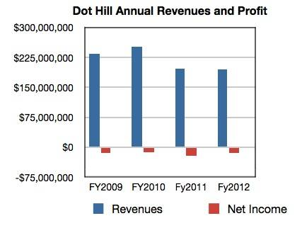 Dot Hill annual revenues and profit/loss
