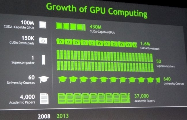 GPU computing has really taken off in the past five years