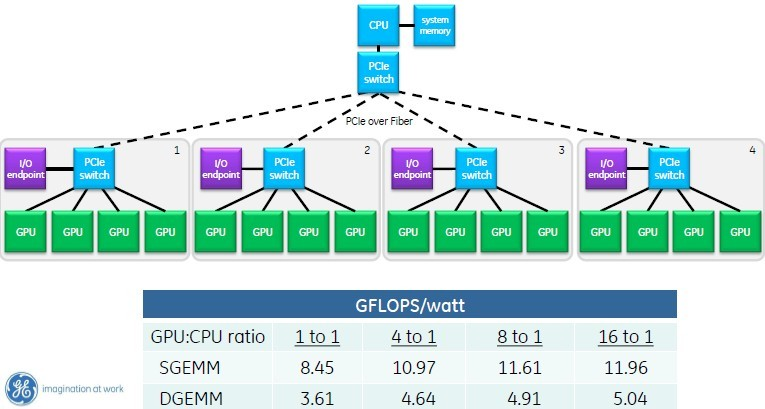 With GPUDirect RDMA and PCI switches, you can hang up to sixteen GPUs off one CPU