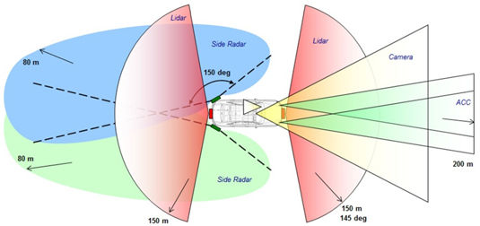 Audi automotive-assistance distance and object sensors