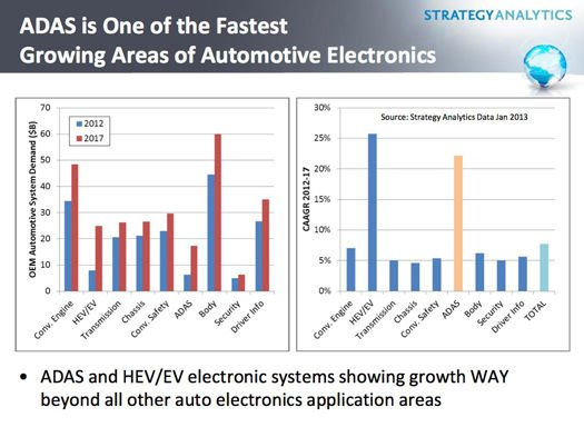 Projected growth in automotive electronics systems