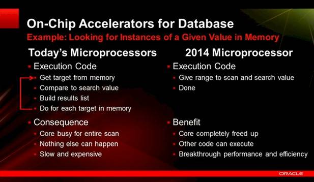 Oracle is going to accelerate database functions directly on Sparcs