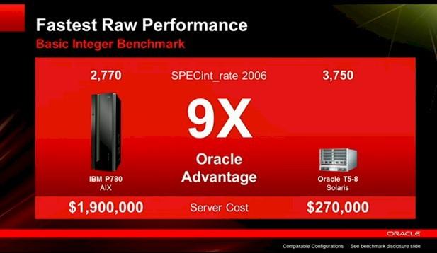 Oracle says it has passed IBM on integer throughput performance