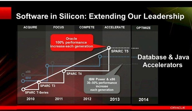 Larry Ellison's CPU Roadmap Throwdown to Intel and IBM