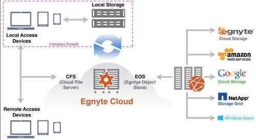 Egnyte cloud diagram