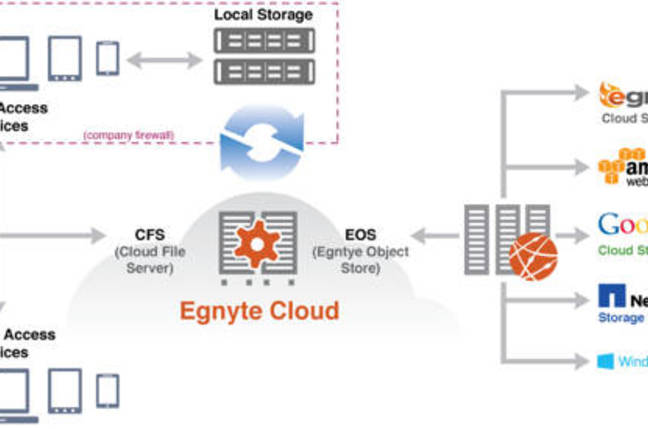 Egnyte cloud diagram