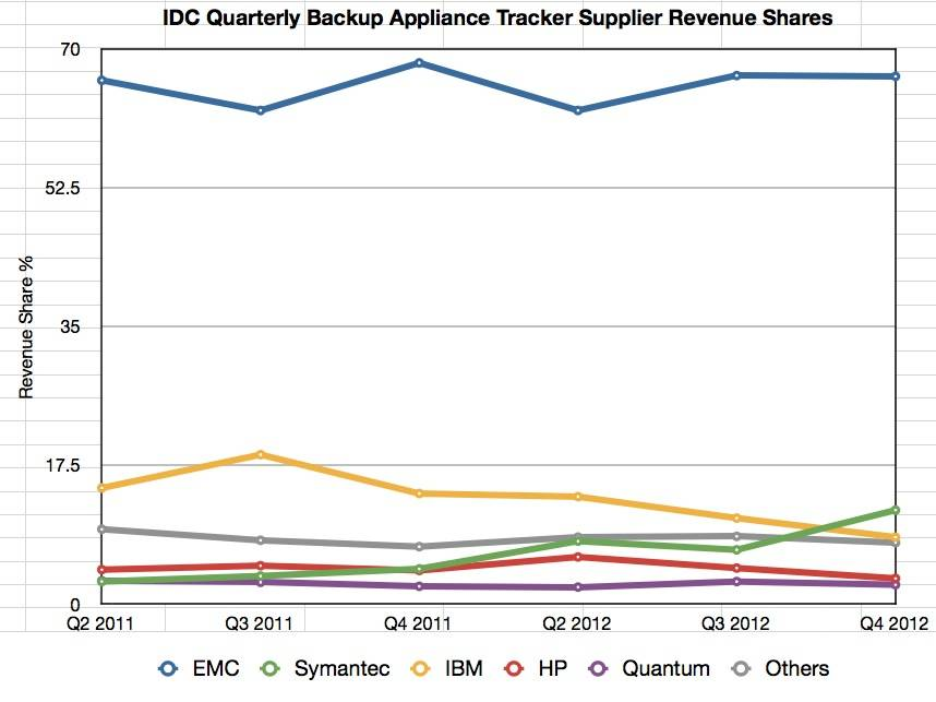 IDC's Backup Tracker to Q4 2012