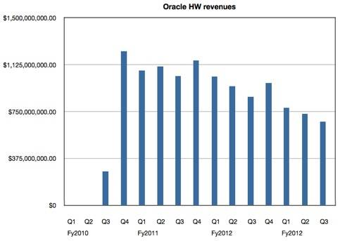 Oracle quarterly hardware revenues to Q3 fy2013