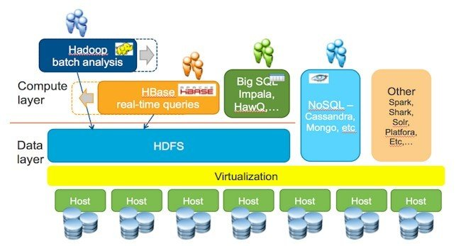 VMware wants to layer big data tools on top of its ESXi server virtualization