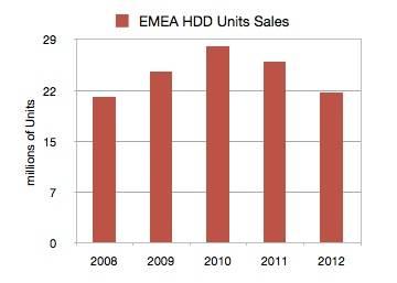 EMEA HDD units shipped 2008-2012