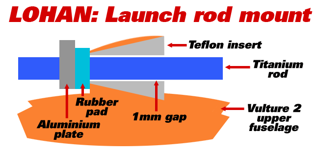 Diagram of the Teflon insert in relation to the Vulture 2 fuselage, and titanium rod, with rubber pad and aluminium plate shown
