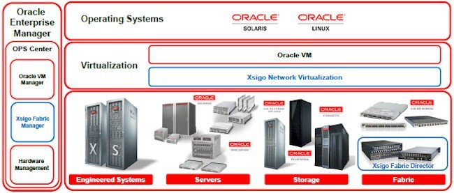Where Xsigo, er, Virtual Networking, slides into the Oracle stack