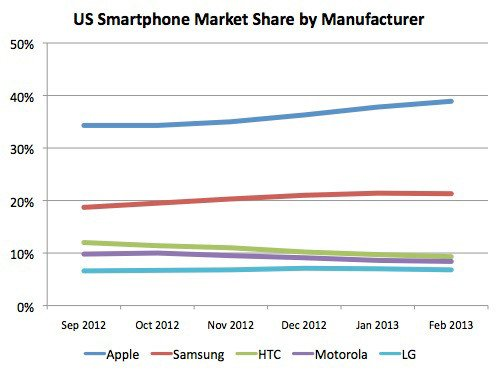 US smartphone market share by manufacturer
