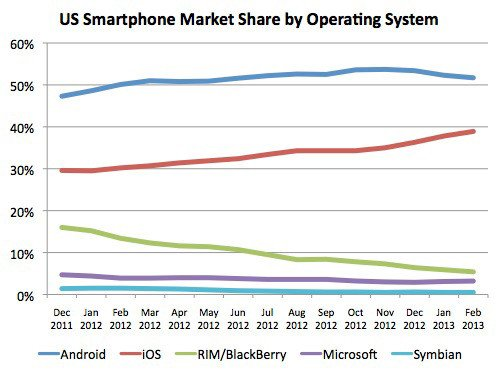 US smartphone market share by operating system