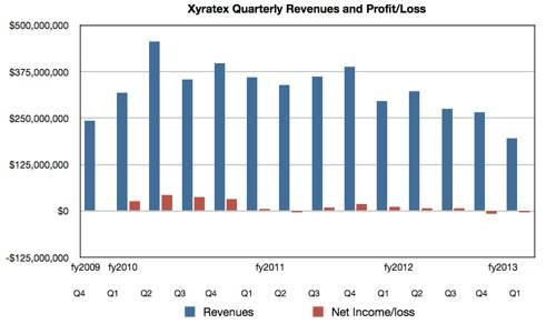 Xyratex revenues to Q1 fy2013