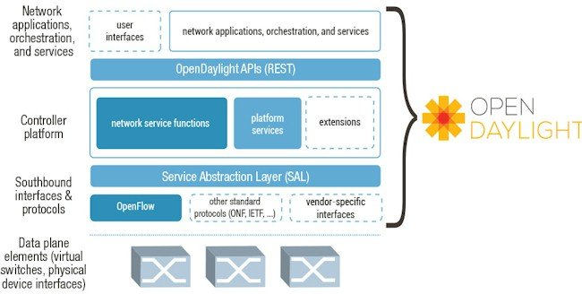 Block diagram of the OpenDaylight SDN stack