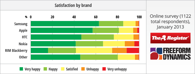 slide showing brand satisfaction