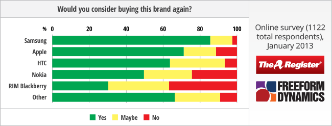 slide showing future buying sentiment