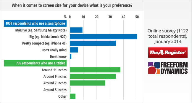 Smartphone and tablet displays: Reg readers weigh in • The Register