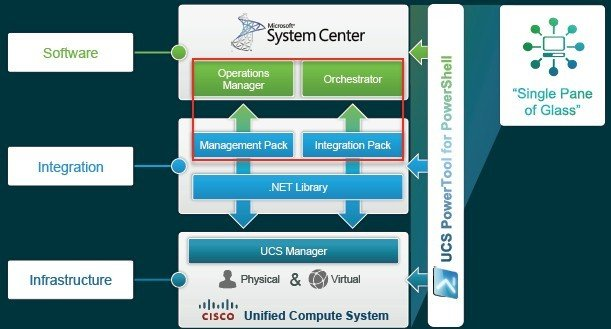 Microsoft and Cisco have integrated their respective control freaks