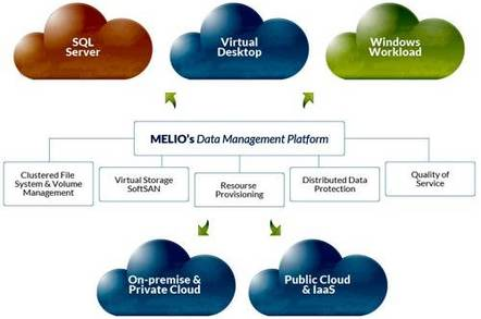 Sanbolic data management platform