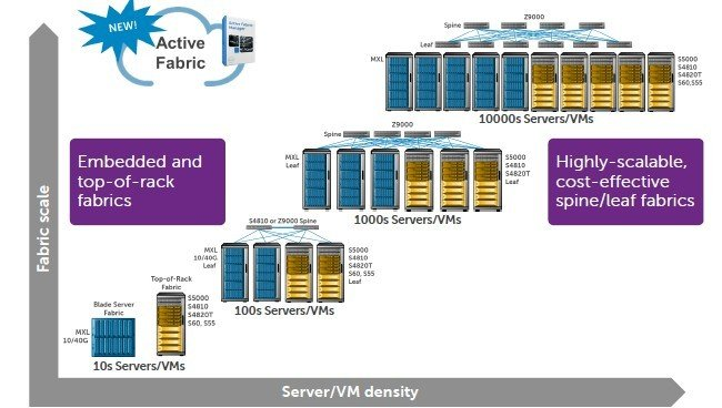 Dell has a fabric manager that spans from a single blade chassis to massive spine/leaf networks