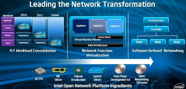 Intel wants to sell components, not switches and appliances