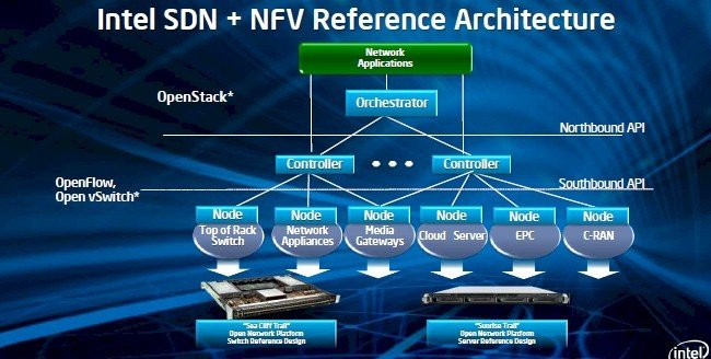 Intel is building reference designs for physical and virtual switching