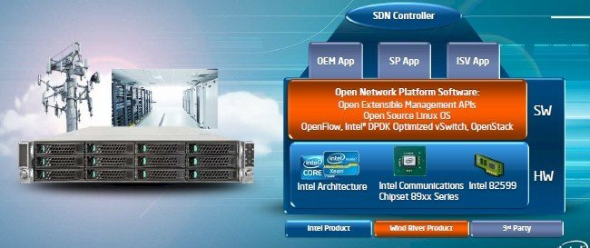 Sunrise Trail is for virtual switching and network function virtualization