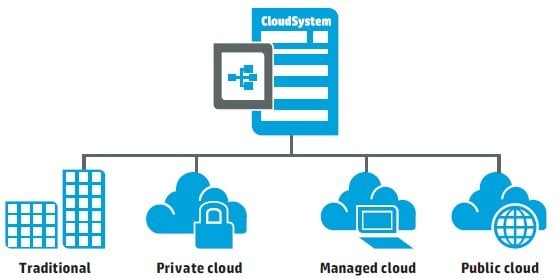HP wants to put CloudSystem at the heart of enterprise private and public clouds
