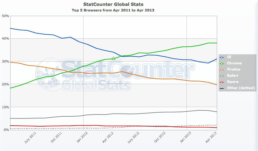 Internet explorer makes modest gains against google chrome for Statcounter global stats