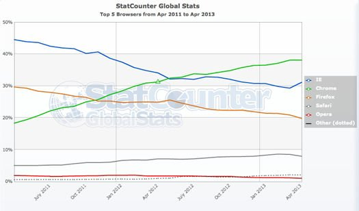 Worldwide browser trends, April 2011 to April 2013, from StatCounter