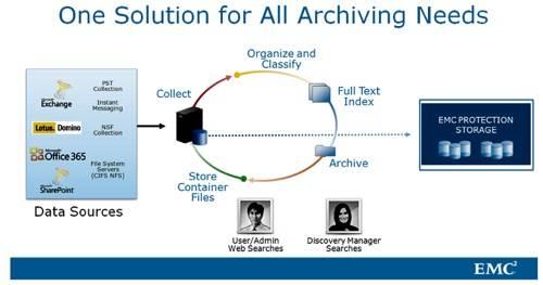 EMC Archive view