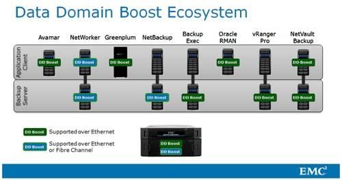 EMC Data Domain ecosystem