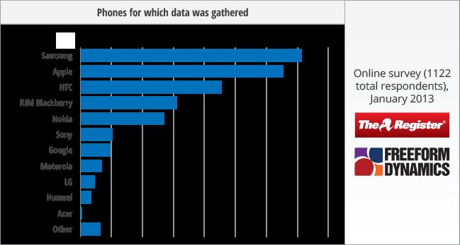 slide showing phone preferences