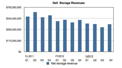 Dell quarterly storage revenues to April 2013