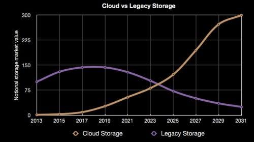 Cloud vs legacy storage